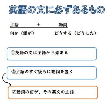 英語の設計図1