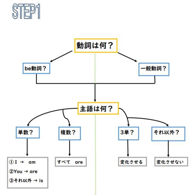 中1英文法の整理整頓