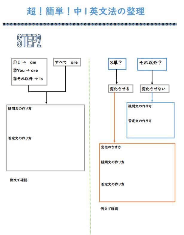 中1英語の基本ステップ2