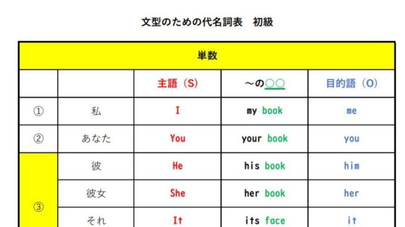 人称代名詞の表