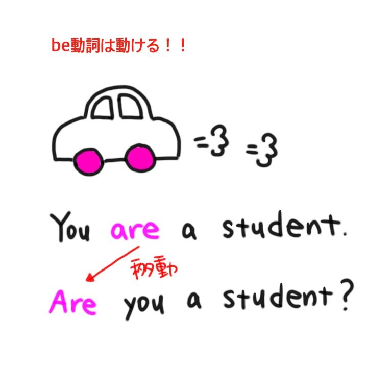 be動詞の疑問文の作り方イメージ
