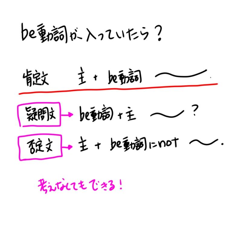 be動詞の疑問文と否定文