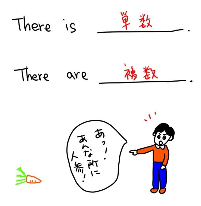 there構文のポイント