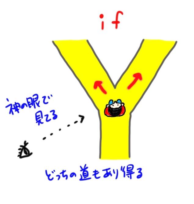 接続詞ifのイメージ