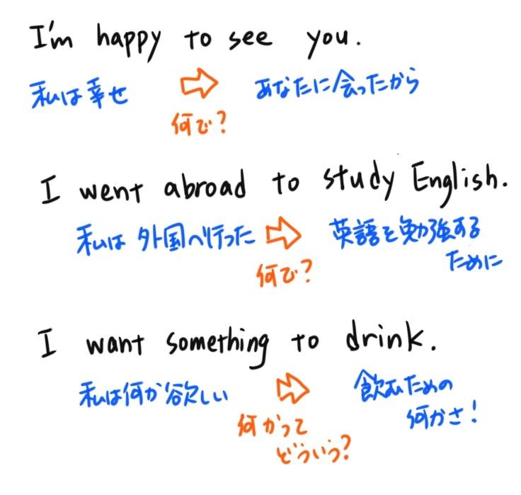 中2英語不定詞の例文