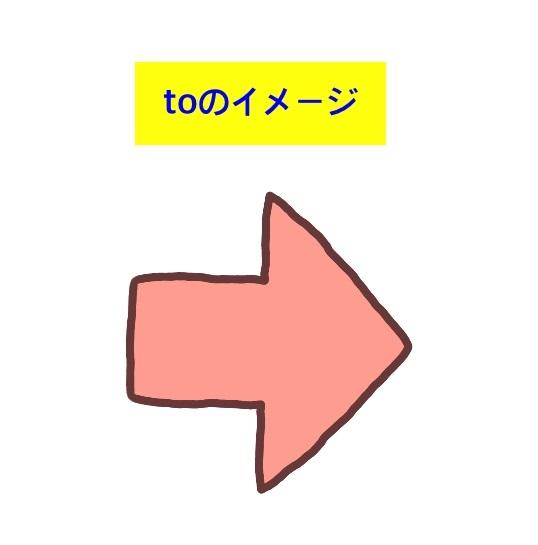 to不定詞のイメージ