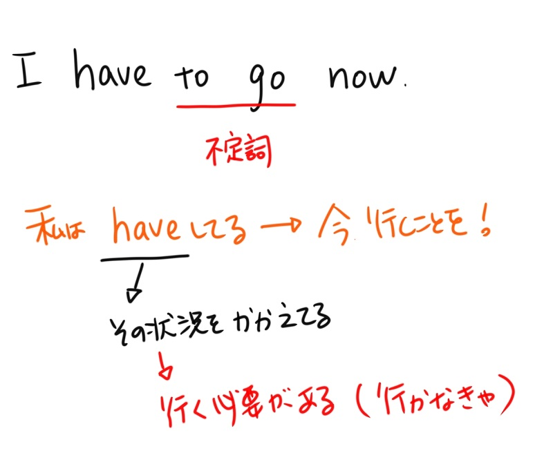 have toも不定詞